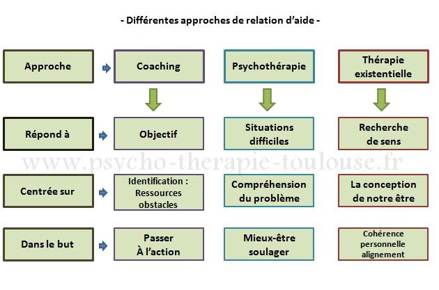 consultation, psy, coach, chemin spirituel, toulouse